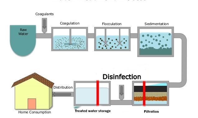 Water Purification Steps X on Air Purifier Diagram